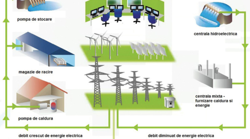 exemplu de centrala electrica virtuala