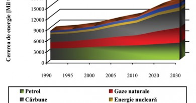 Fig.1. Cererea de energie, la nivel mondial, pentru perioada 1990-2030