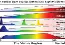 5 probleme de evitat atunci când cumpărați LED-uri