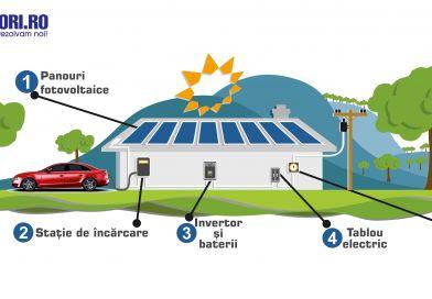 E-acumulatori .ro ne recomandă ce să facem în cazul sistării alimentarii cu energie electrică