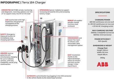 Încărcător pentru vehicule electrice ABB TERRA 184
