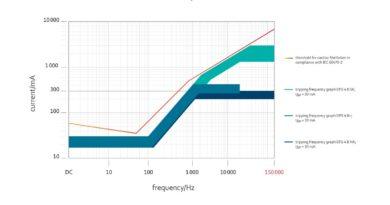 Protecția diferențială Doepke pentru curenți reziduali cu frecvențe de până la 150 kHz